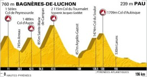 Profiel_Tour_de_France_Etappe_16_2010